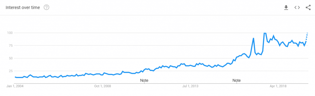 Google Trends Vegan Graph